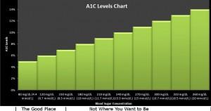 Hemoglobin A1C Levels