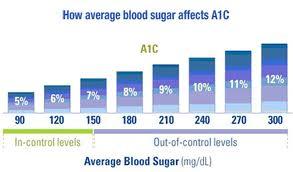 A1C levels chart